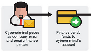 Business Email Compromise (BEC) and How to Protect yourself