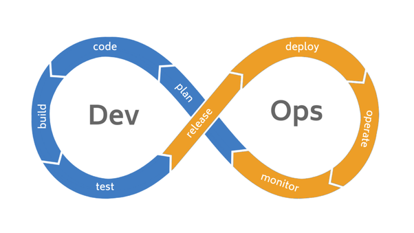Trends in DevOps