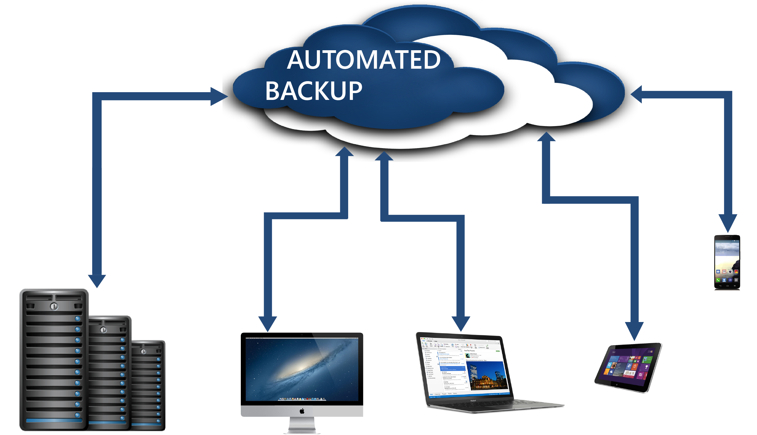pepea automated reliable cloud databackup